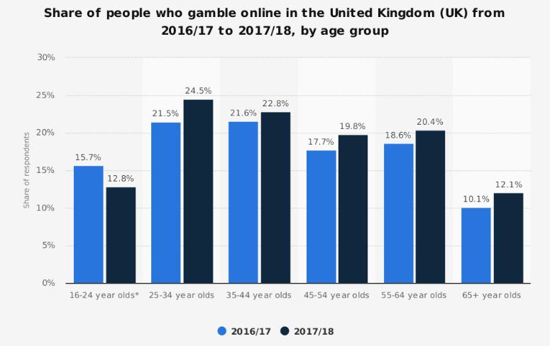 Sport betting money statistics how much is 25 bitcoins